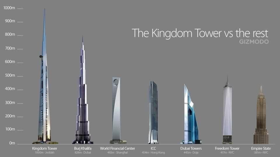 В Саудовской Аравии построят самый высокий небоскреб в мире - 1 км высотой Смак подорожника