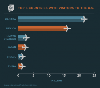 countries visit the United States in 2014