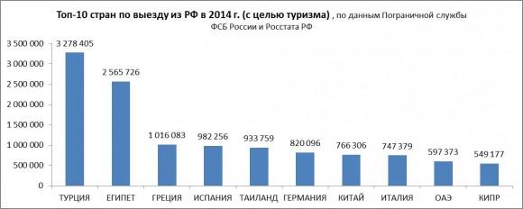 vyjezdnoy turism Russia 2014