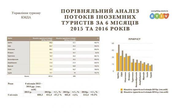 статистика-туристи-київ