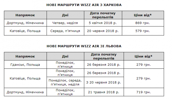 wizz air з харкова